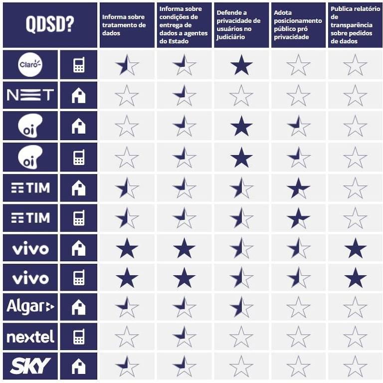 Ranking de privacidade