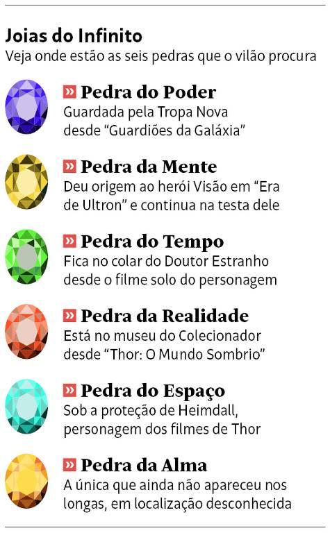 Joias do infinito, pedras com poderes dos quadrinhos da Marvel