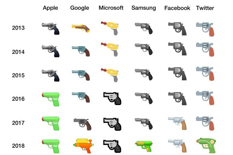 catálogo mostra pistolas
