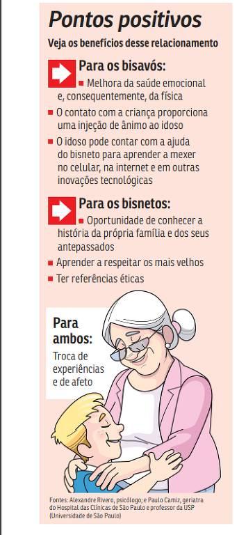 Veja os benefícios do relacionamento entre bisnetos e bisavós