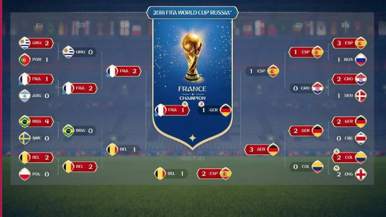 Na simulação do Fifa 18 França e Alemanha se enfrentariam na final, empatariam no tempo normal e decidiram nos pênaltis
