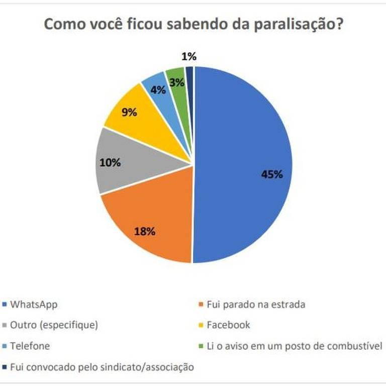 gráfico de bola com percentuais sobre como caminhoneiros tomaram conhecimento da greve