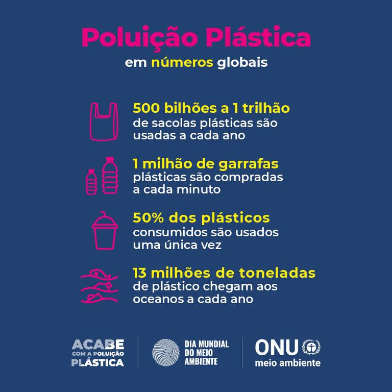 Resultado de imagem para poluição por plásticos onu meio ambiente