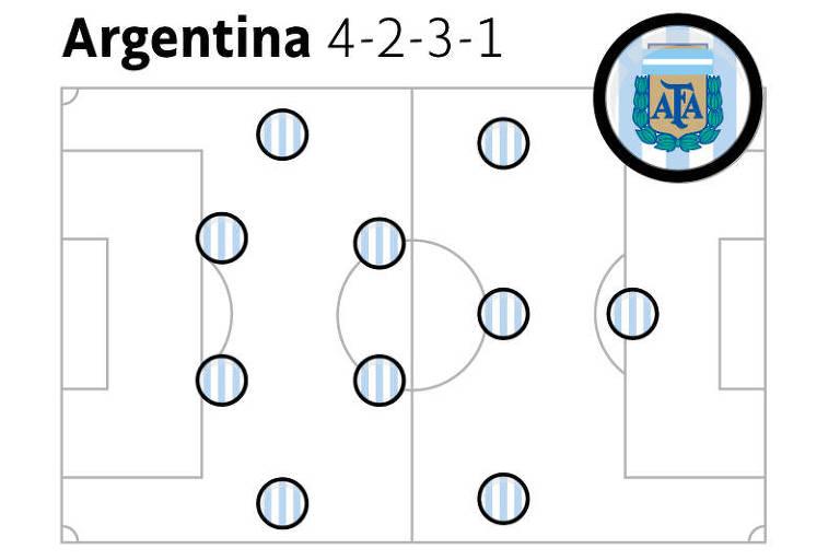 Argentina é incógnita, mas tudo sempre gira em torno de Messi
