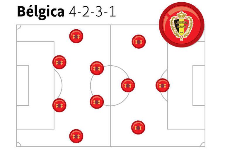 Bélgica joga com três zagueiros e dois alas e, com mais frequência, com dois zagueiros, dois volantes e um meia