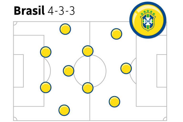 O Brasil tem duas formações diferentes, dependendo do adversário