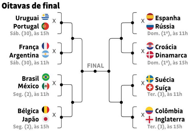 Resultado de imagem para oitavas de final da copa do mundo