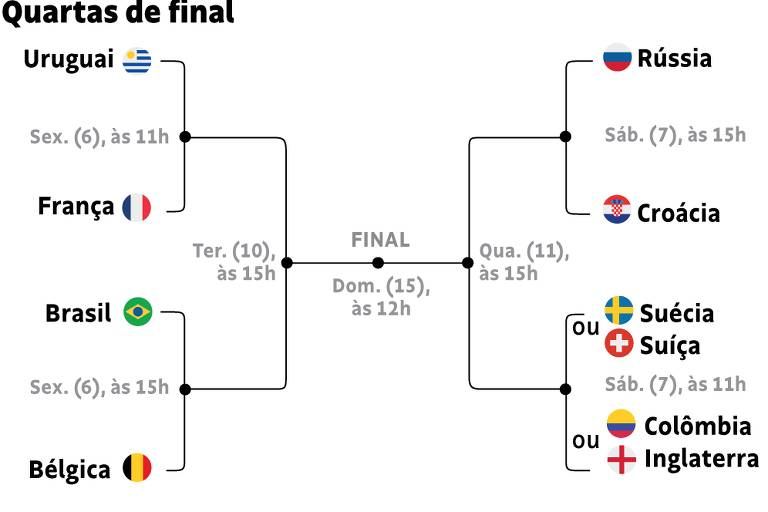 Dias, horários e confrontos das quartas de final da Copa do Mundo