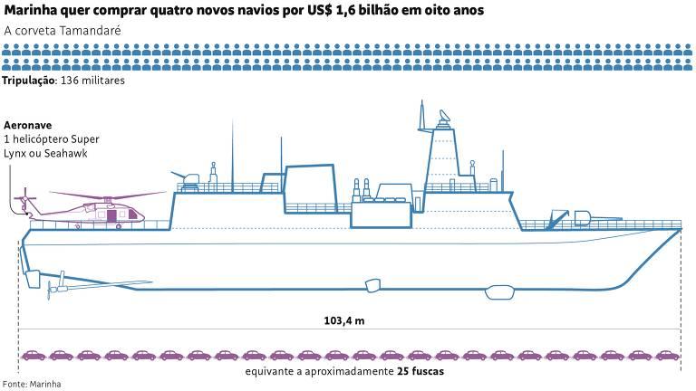 Projeção da corveta da classe Tamandaré, releitura mais avançada da atual, a corveta Barroso