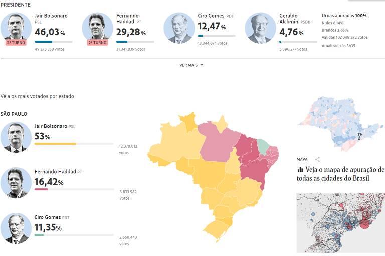 Tela de apuração na Folha mostra mapa do Brasil e rostos dos candidatos