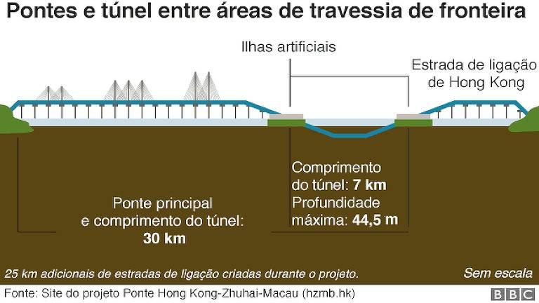 15403078415bcf3b81c22ab_1540307841_16x9_md Os números que revelam a grandiosidade da maior ponte marítima do mundo, inaugurada na China