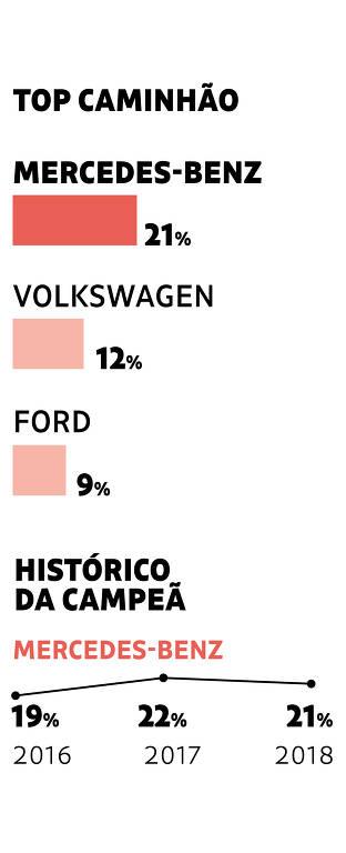 Top Caminhão - Mercedes-Benz