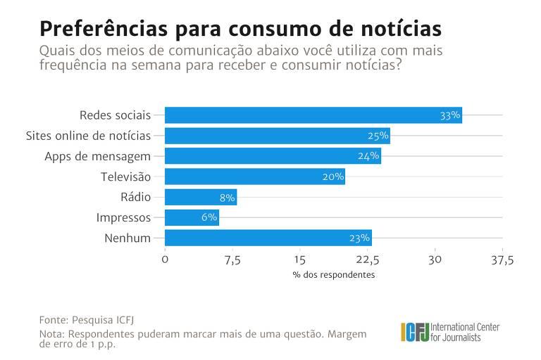 Pesquisa ICFJ - preferências para consumo de notícias
