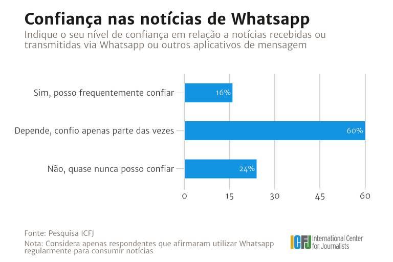 Pesquisa ICFJ  - Confiança nas notícias de WhatsApp