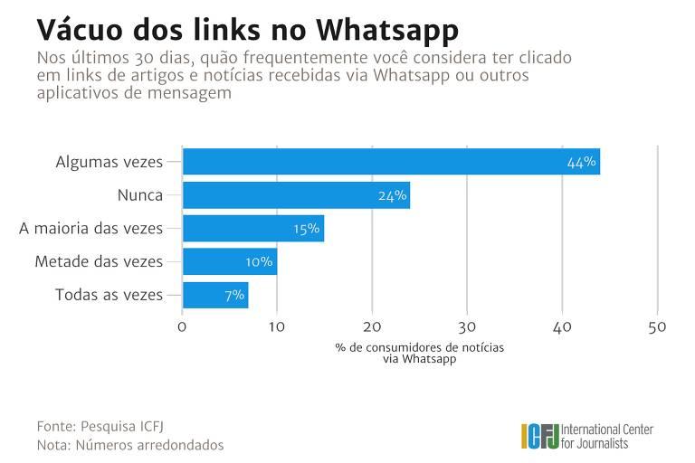 Pesquisa ICFJ - Vácuo dos links no WhatsApp