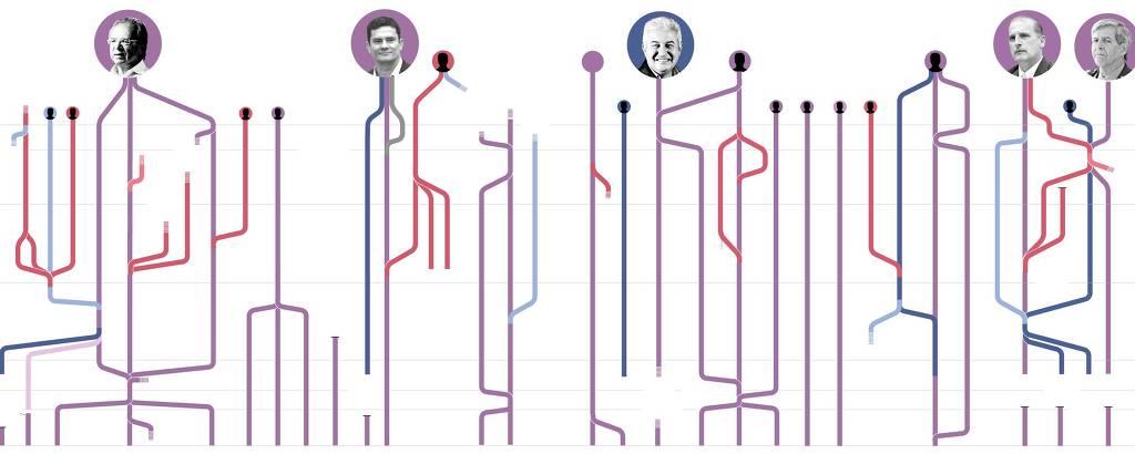 Gráfico mostra a uniões e fusões de ministérios de Sarney a Bolsonaro