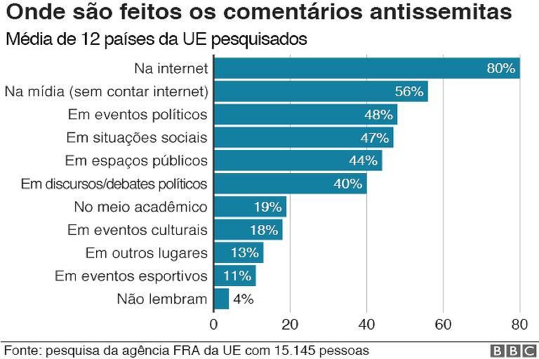 Gráfico da matéria da BBC  Os números que mostram o avanço do antissemitismo na Europa