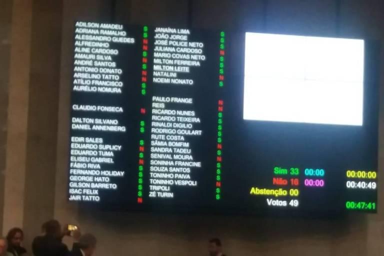 Placar da 1ª votação para a reforma da previdência municipal na Câmara