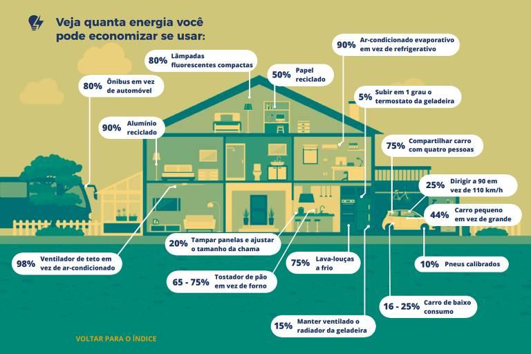 """Infográfico do guia """"Proteção e Sustentabilidade"""" , feito pelo Idec, mostra como economizar energia em casa"""