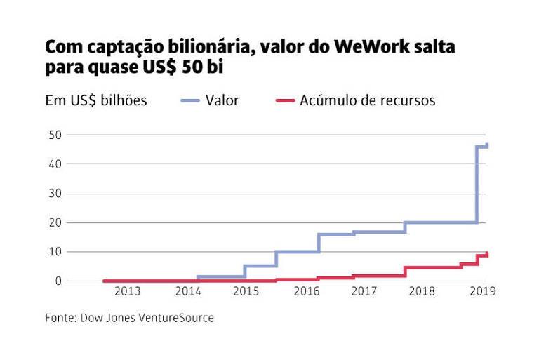 Com captação bilionária, valor do WeWork salta para quase US$ 50 bi