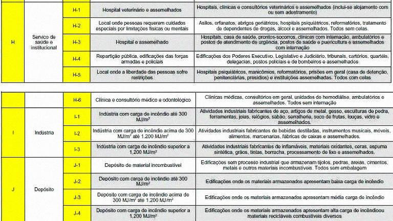 """Licença do alojamento da base do Corinthians está na categoria H6, """"clínica e consultório"""""""