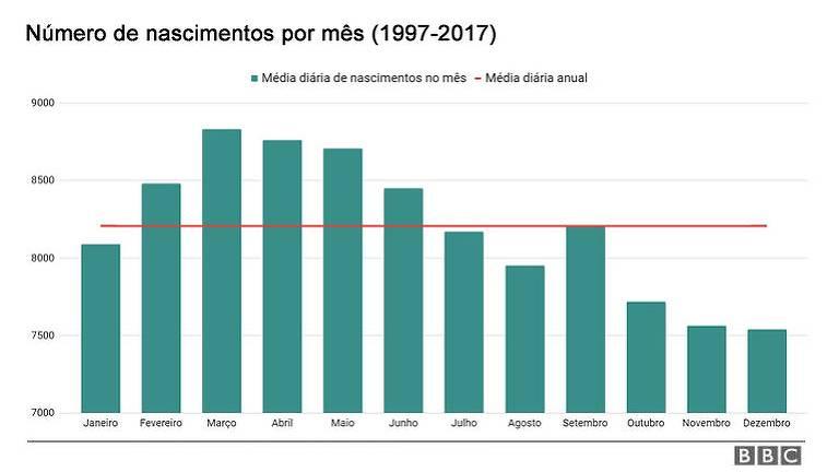 Gráfico com o número de nascimentos por mês