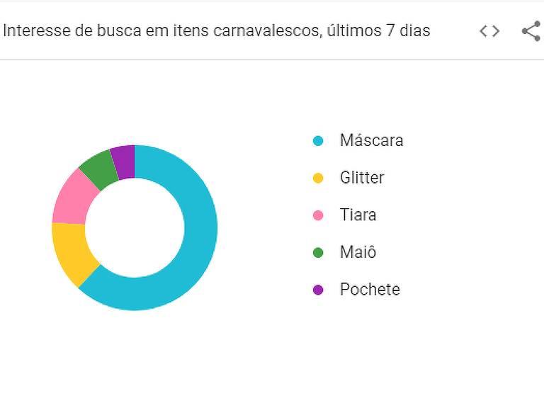 Maquiagens e itens de Carnaval mais buscados do Google