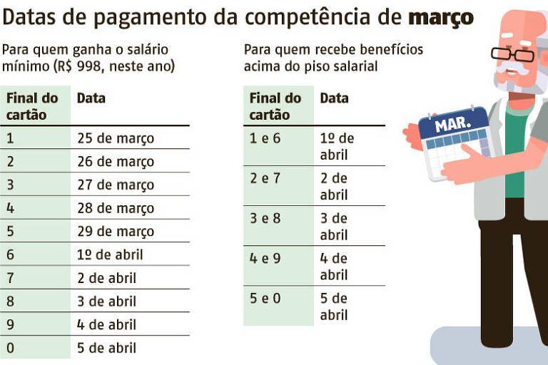 Calendário de pagamento de benefícios do INSS da competência de março