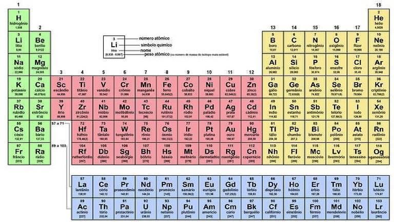 Tabela periódica, que faz 150 anos