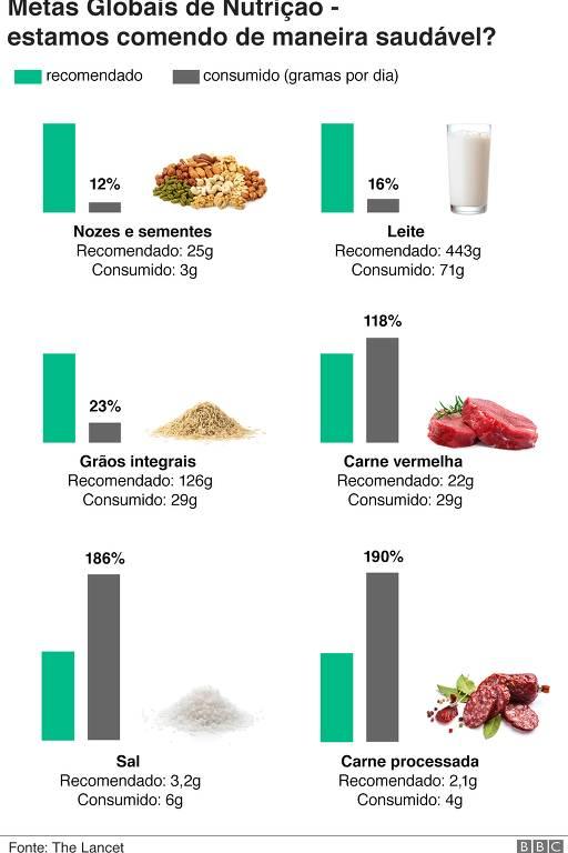 Metas Globais de Nutrição