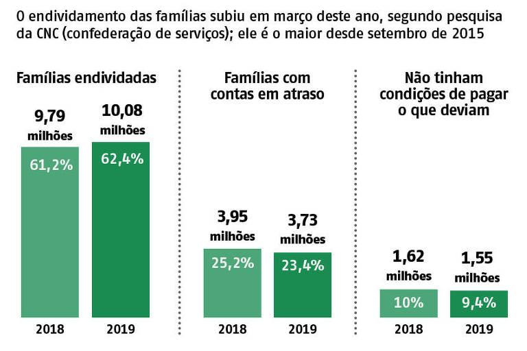 Sobe o total de endividamento familiar entre 2018 e 2019