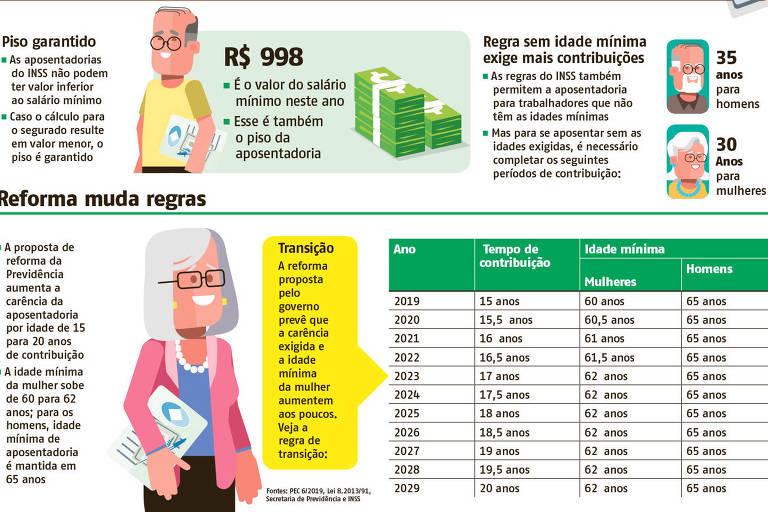 As regras da aposentadoria por idade