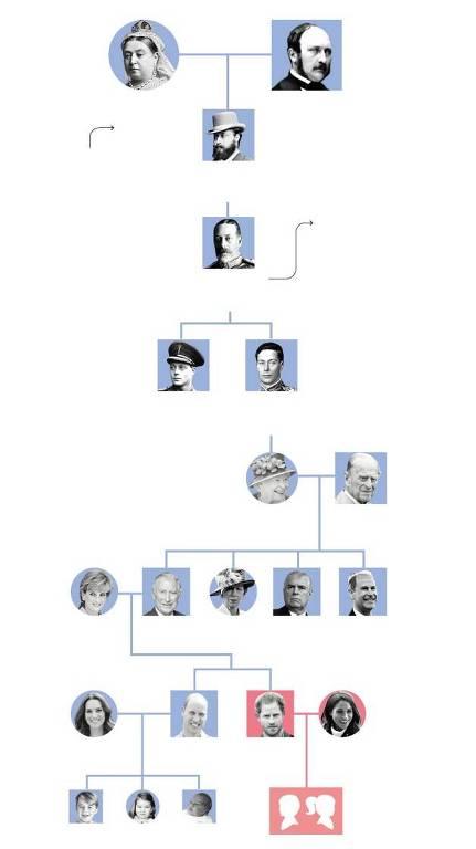Origens da família real britânica
