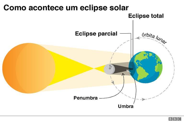 Infográfico mostra eclipse lunar de 2 de julho
