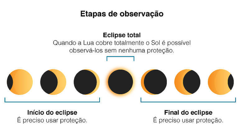 Como ver o eclipse total do sol de forma segura