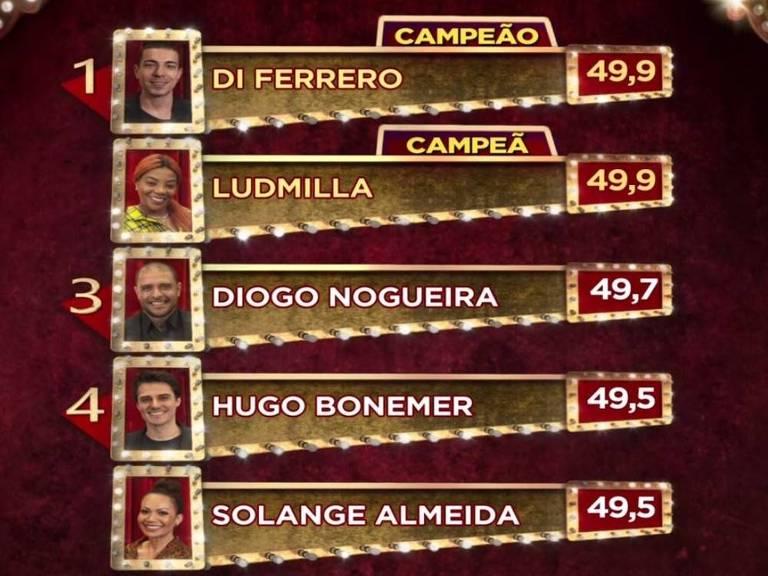 Di Ferrero e Ludmilla empataram com 49.9 pontos