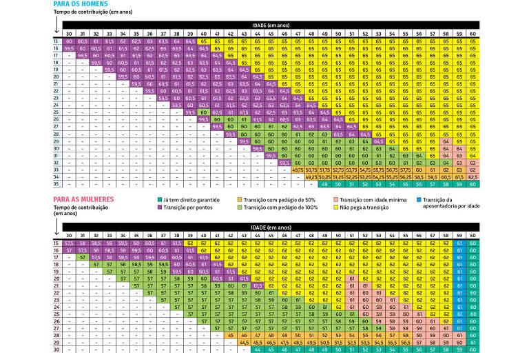 29.07 Grana - Tabelas Transição OP2