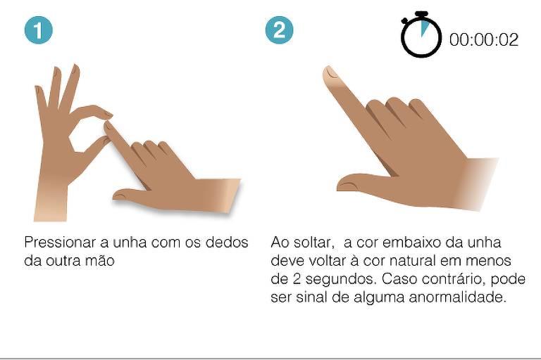 Refil capilar nos dedos