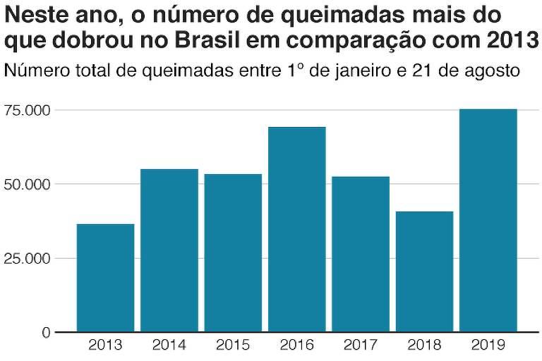 Gráfico mostra a incidência de queimadas a cada ano.