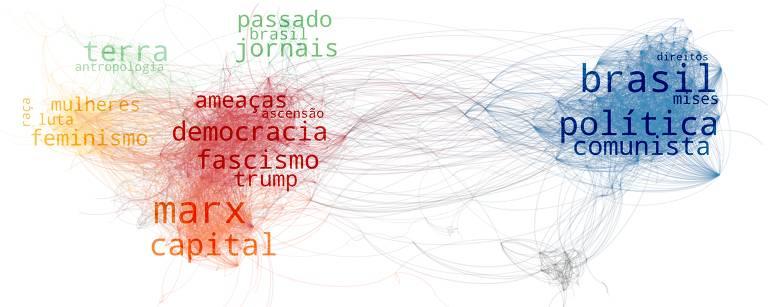 Gráfico - Ilustrada - mercado editorial