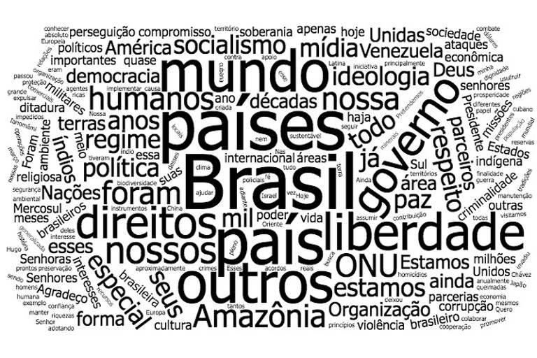 Nuvem de palavras discurso de Bolsonaro na ONU