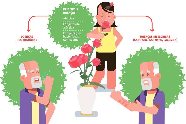 ilustraçao para viva bem sobre doenças da primavera do dia 29 de setembro