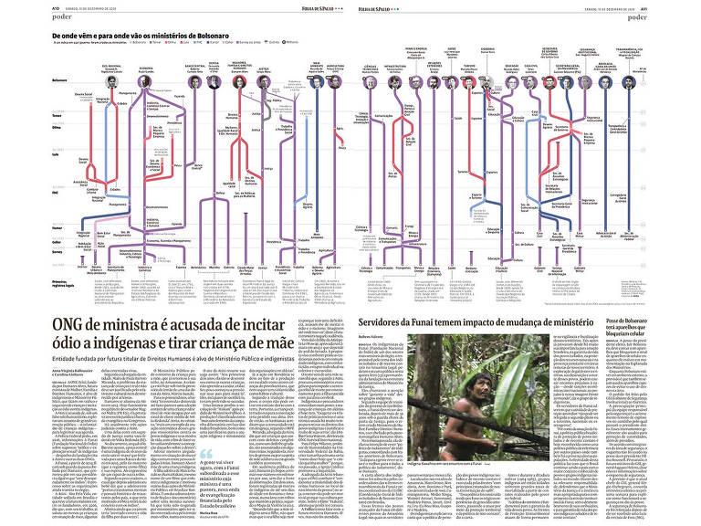 O infográfico Ministros de Bolsonaro, premiado no ÑH2019