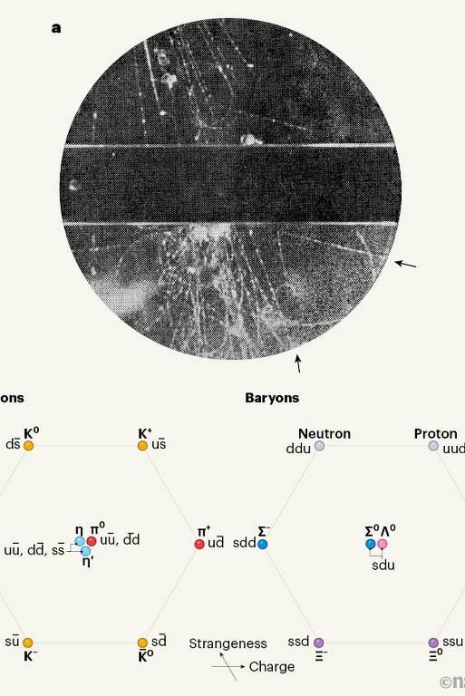 Em 1947, cientistas descobriram uma nova partícula, hoje chamada de kaon neutro. O trabalho levou à descoberta das partículas elementares quarks e, ao fim, do chamado modelo padrão da física de partículas
