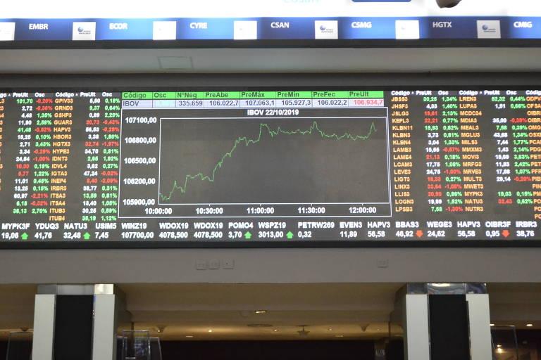 Painel Ibovespa; Bolsa de Valores brasileira praticamente dobrou de tamanho em menos de quatro anos