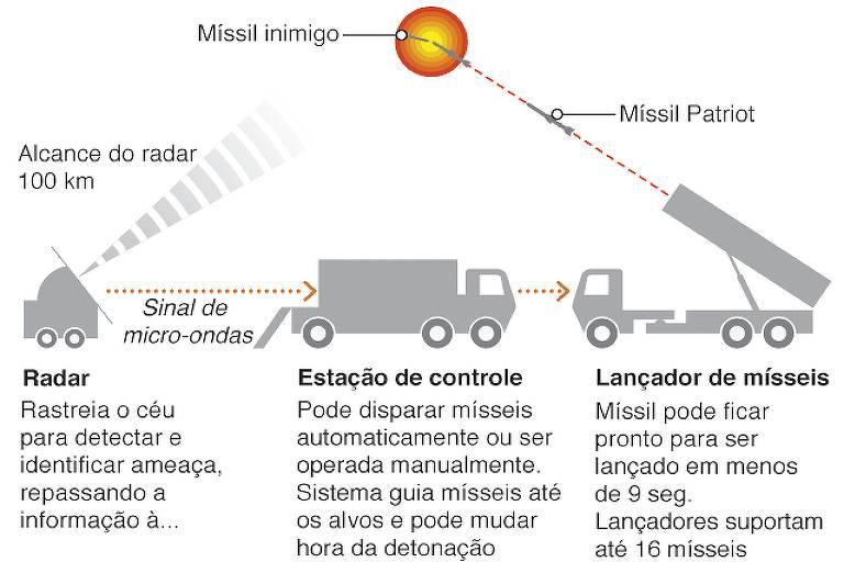 gráfico demonstra sistema de funcionamento de mísseis Patriot