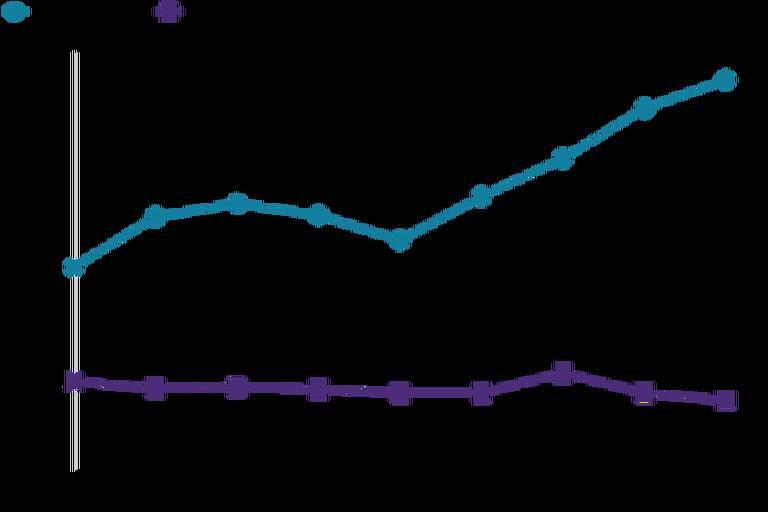 Gráfico de linhas mostra evolução mensal da venda de maconha, em quilogramas, de outubro de 2018 a junho de 2019. Recreativa saiu de pouco mais de 4 mil quilos em outubro de 2018 para mais de 8 mil quilos em junho de 2019. Já a medicinal vai de 2 mil quilos em outubro de 2018 e mantém uma trajetória sem grandes alterações até chegar a junho de 2019 com cerca de 1,5 mil quilos vendidos