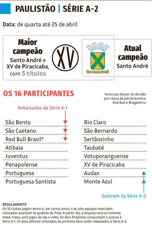 Arte sobre o Campeonato Paulista série A2