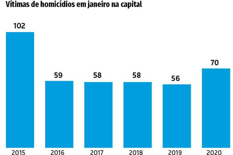 Nas Ruas - Vítimas Homicídios 25.02