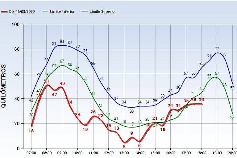 Lentidão na cidade ficou abaixo da média nesta segunda-feira (16), segundo a CET